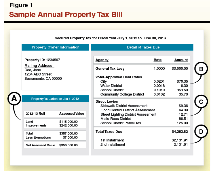 Los Angeles Property Tax Bill