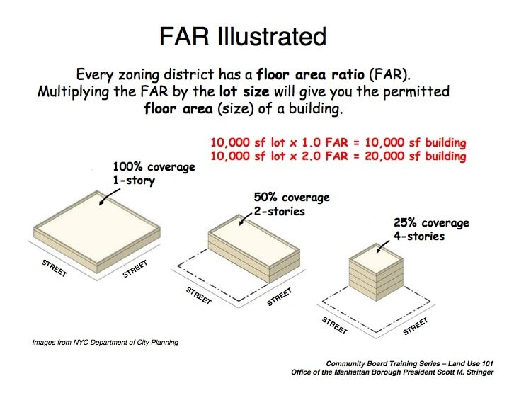 FAR-FLOOR-AREA-RATIO