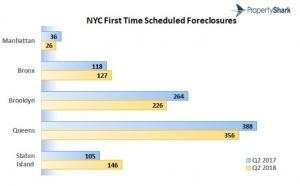NYC Foreclosures Flatline in Q2 2018