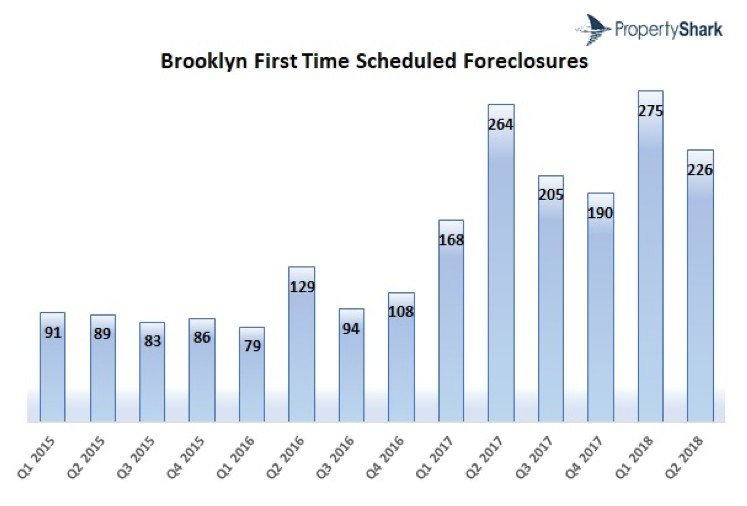 nyc-foreclosures-flatline-in-q2-2018-3